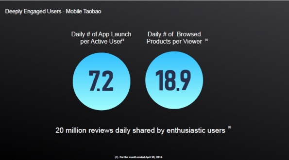 Mobile Taobao -- Daily Numbers App Launch-Products Viewed 600