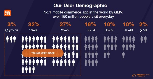User Demographics -- final