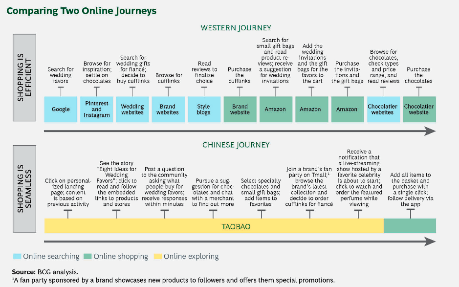 The Chinese Consumers Online Journey From Discovery To Purchase Alizila Com