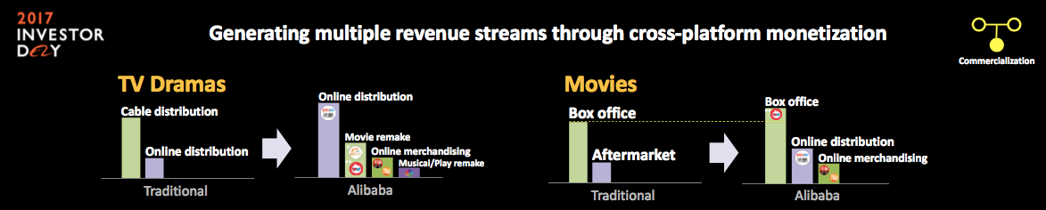 multiple revenue streams