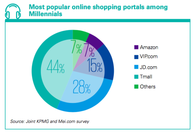 Millennial money to drive china s consumer market kpmg for Most popular online shopping site