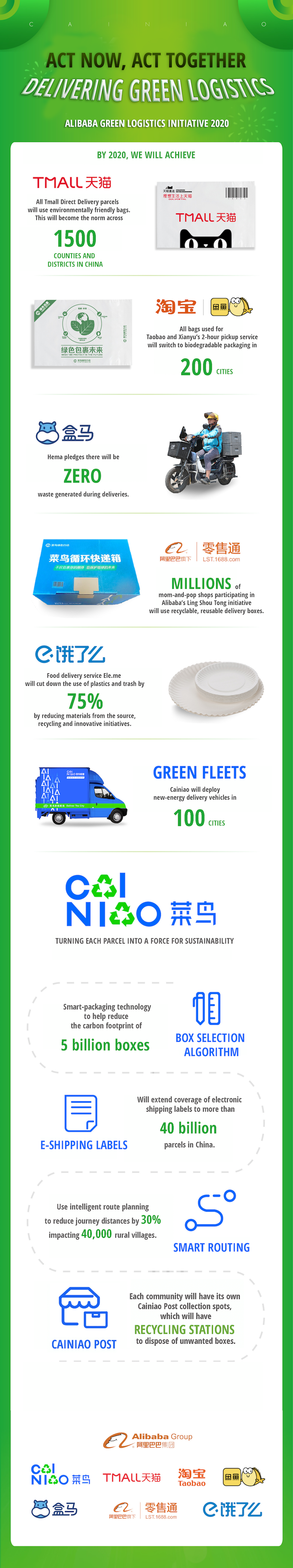 Cainiao green logistics
