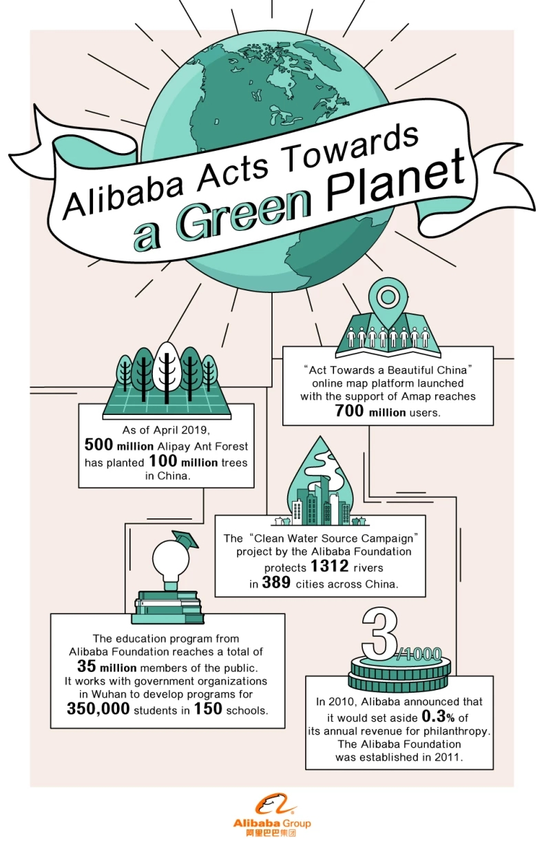 How Alipay Users Planted 100M Trees in China | Alizila com