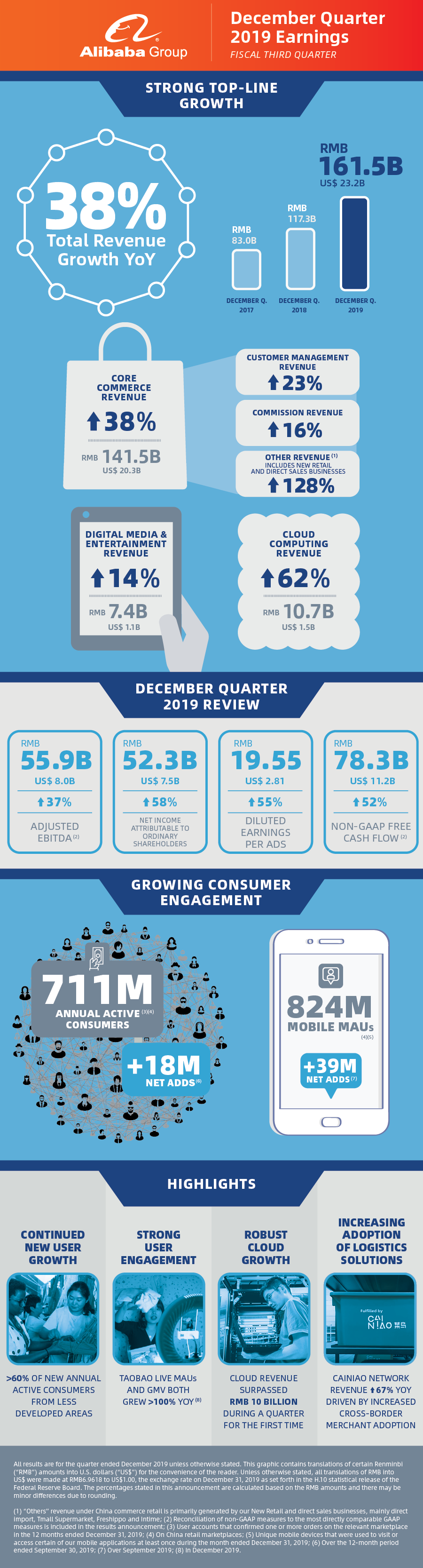 Alibaba December 2019 Quarter Earnings